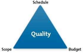 quality-budget-scope